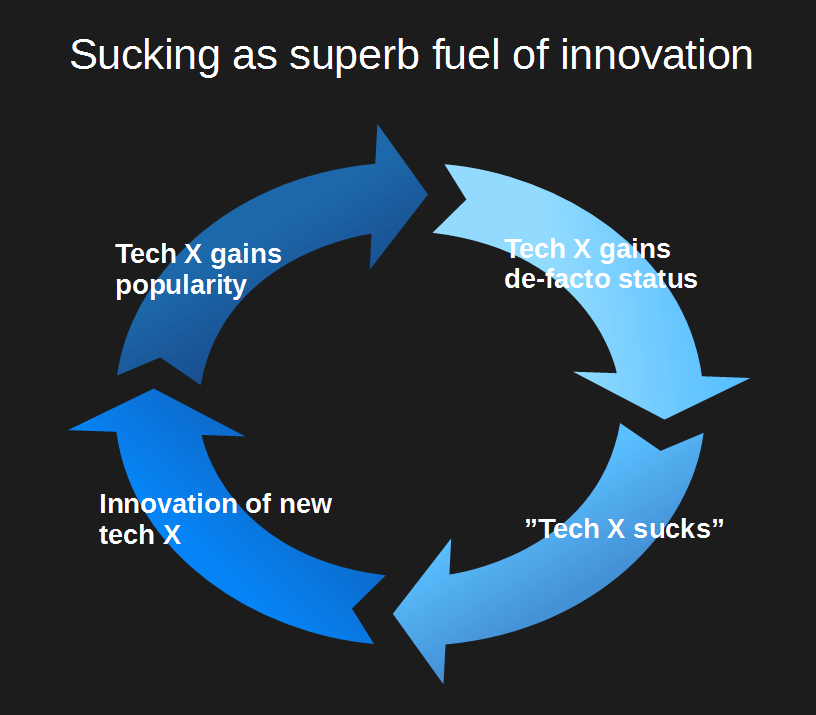 Cycle of sucking